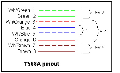 color coding for pins in CAT5 connector (also explained in text)